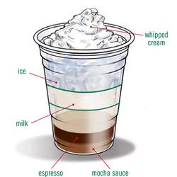 Starbucks Cafe Mocha